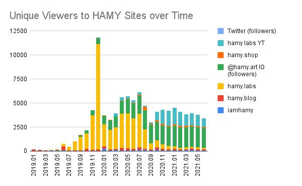 Unique Viewers to HAMY domains, 2021 H1