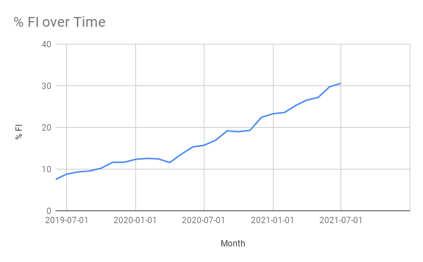 % FI over time