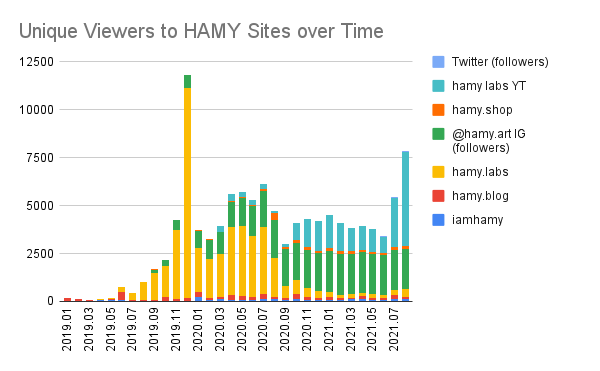 iamhamy stats 2021-08