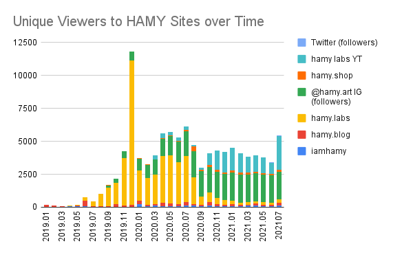 iamhamy viewers by property