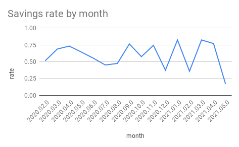Savings rate by month