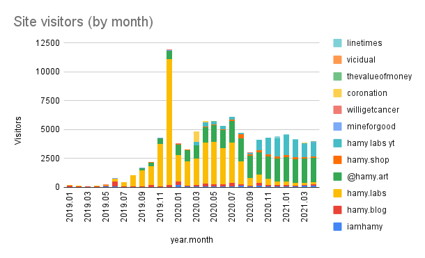 Site visitors by month