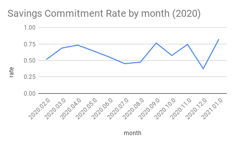 Savings Commitment Rate By Month 2020