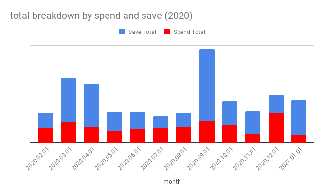 Spend Save Breakdown By Month 2020