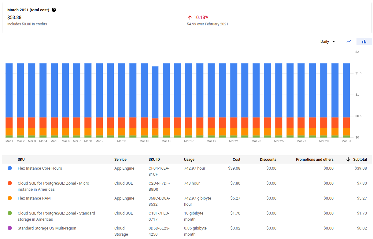 LineTimes Google Cloud costs