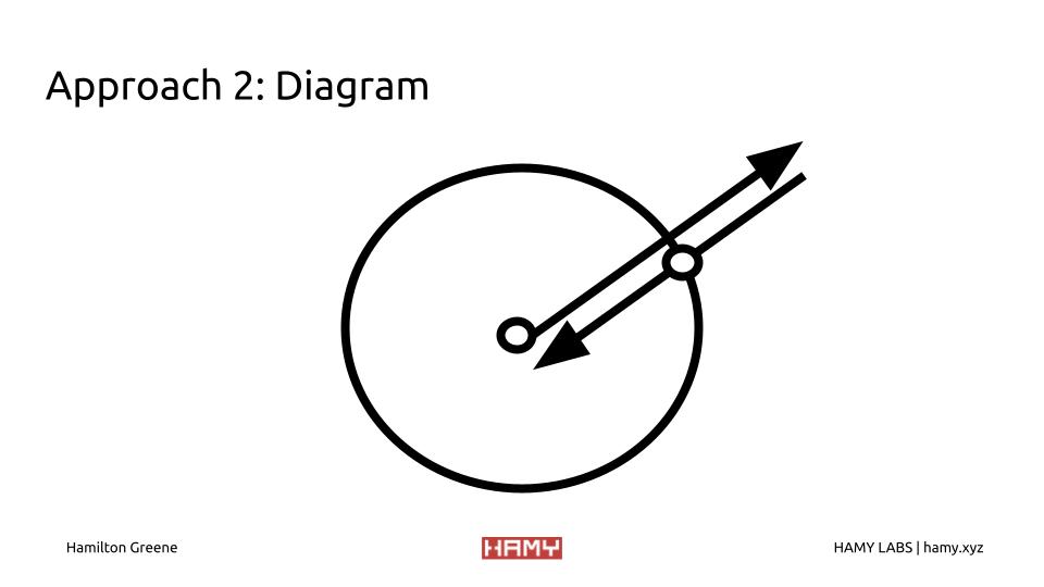 Colliders + RayCast Diagram