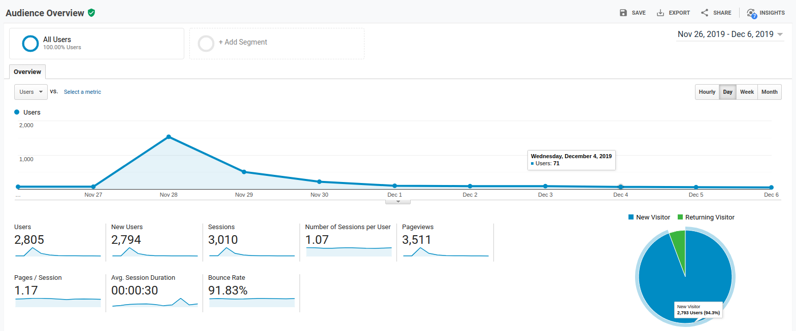 Full audience overview, wider angle from Google Analytics