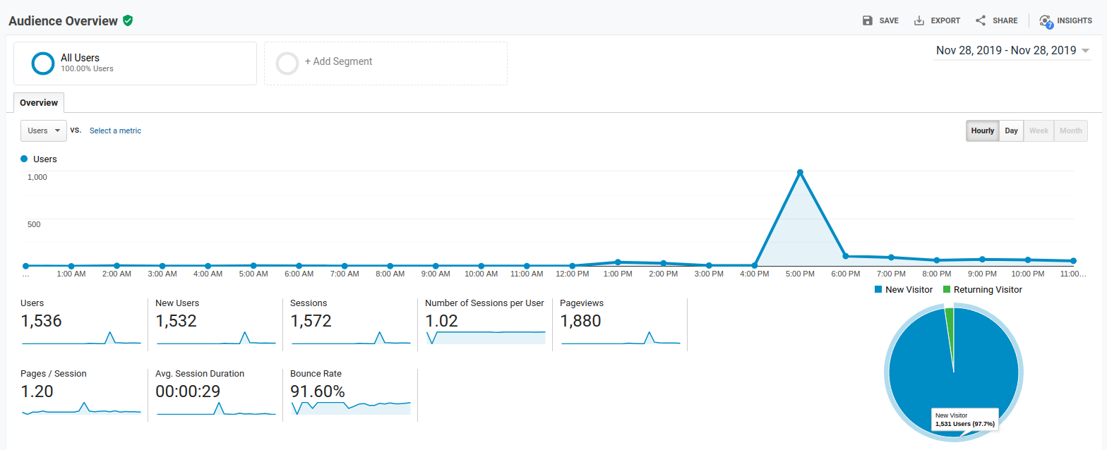 Full audience overview from Google Analytics