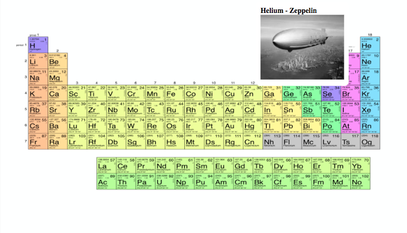 Periodic table vs real life objects