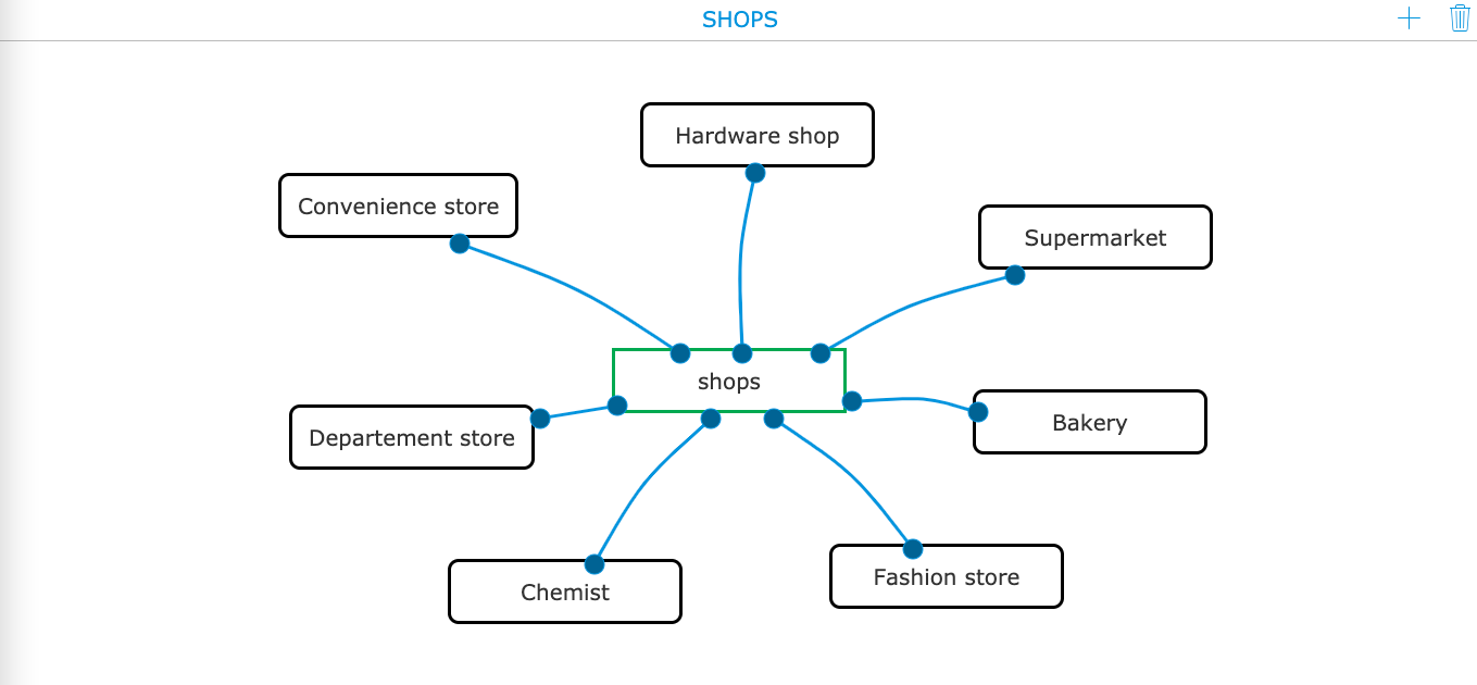 ESL teaching ideas - Mind map