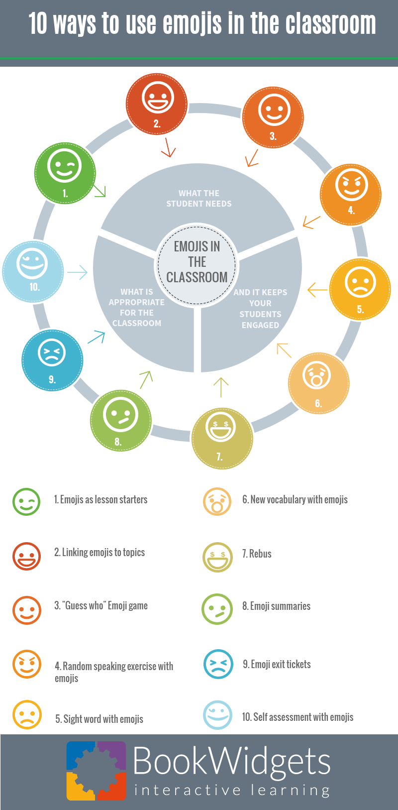 10 Ways to use emojis in the classroom