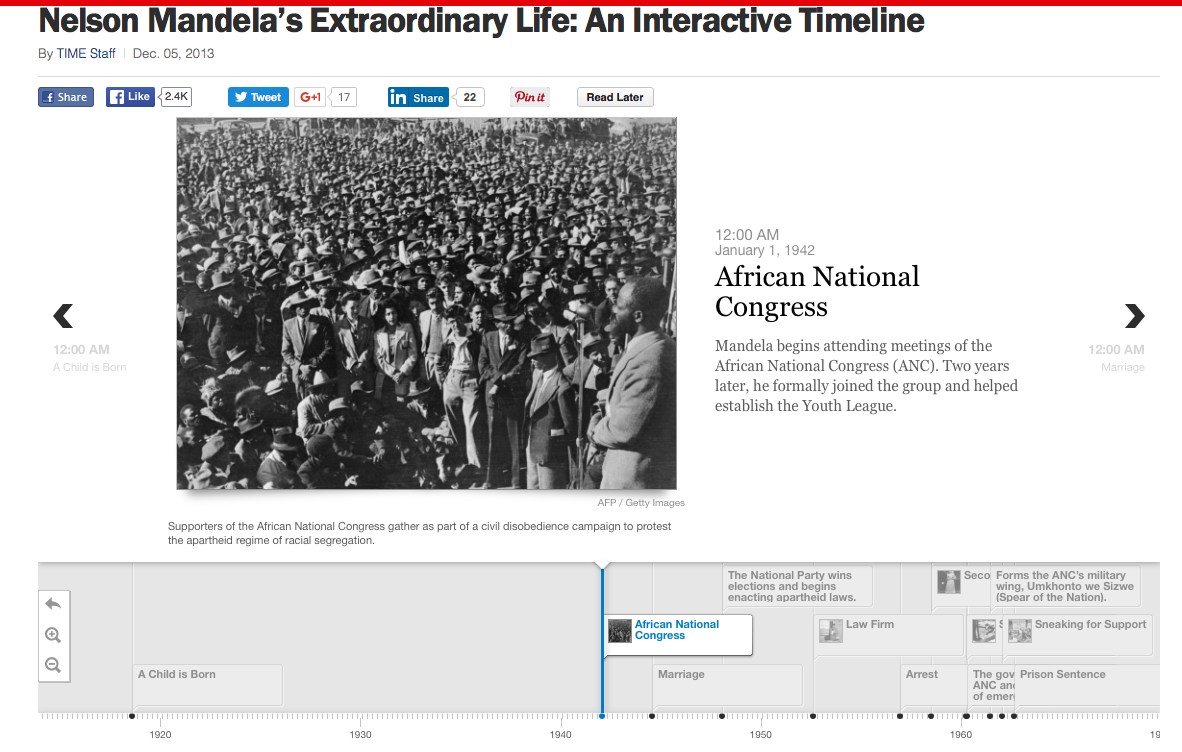 Timeline about Nelson Mandela