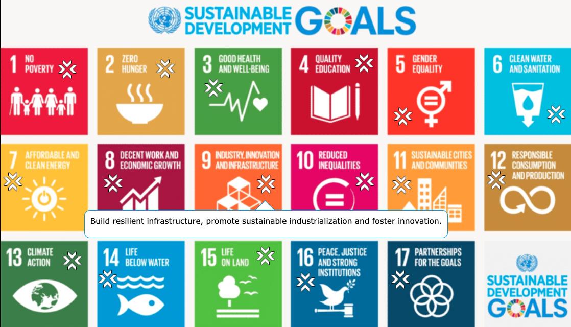 Hotspot image with pop-ups on SDG's