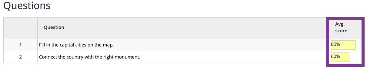 Average score per question in BookWidgets