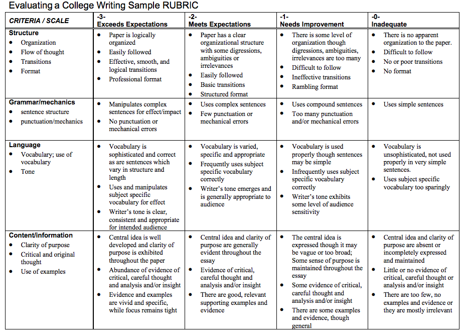 College application essay rubric