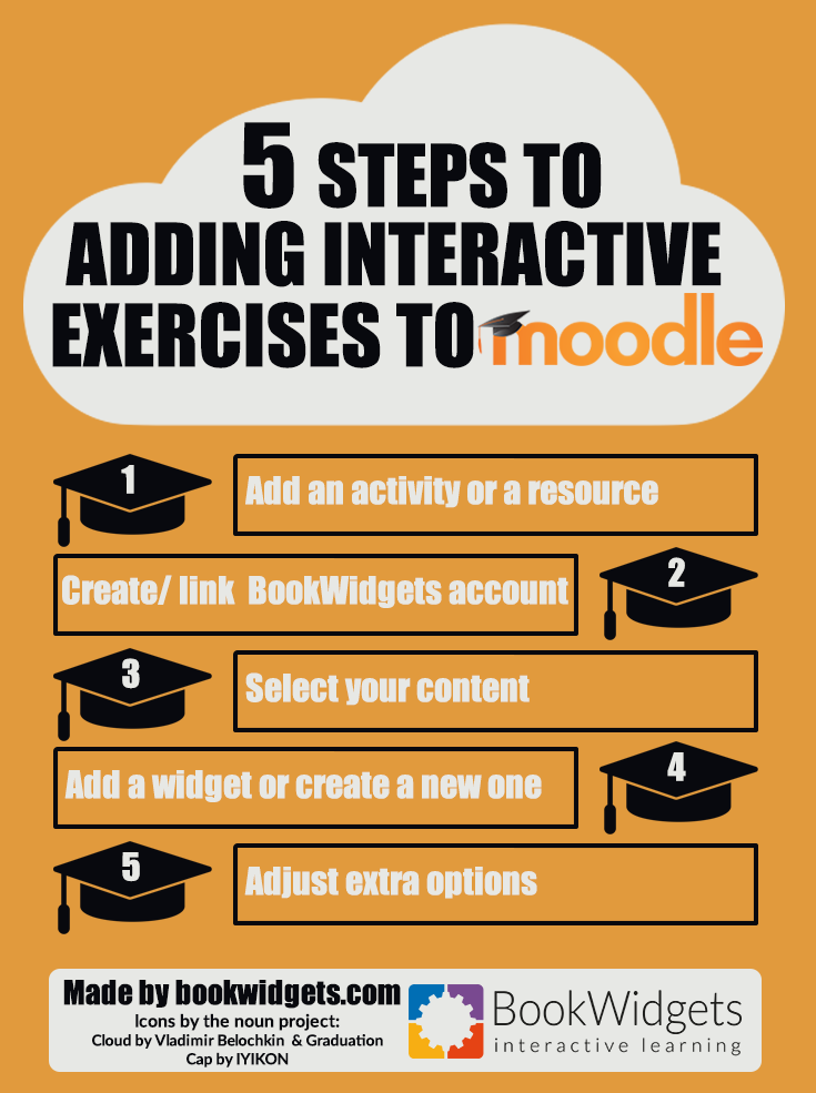 5 steps to adding interactive exercises to Moodle