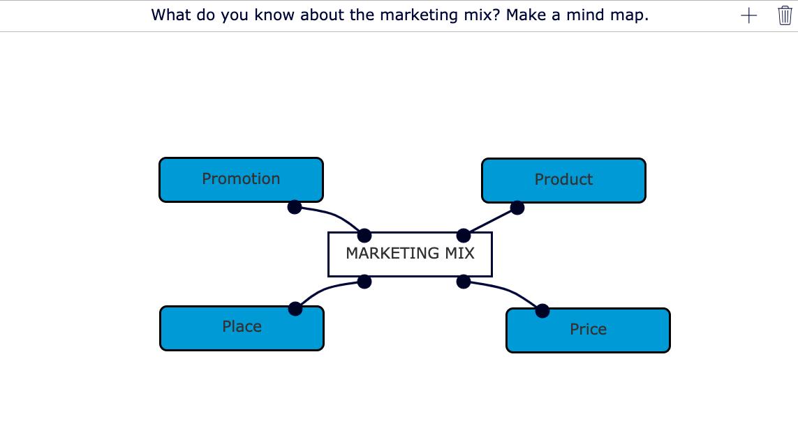 Economics lesson about the marketing mix