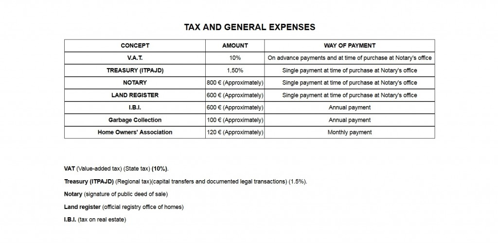 taxes and expenses