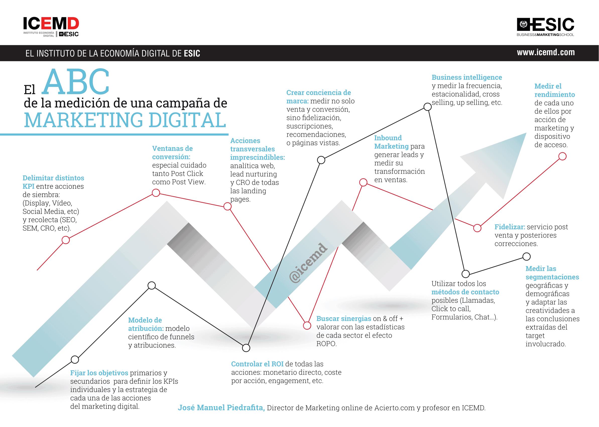 medicion campaña marketing digital