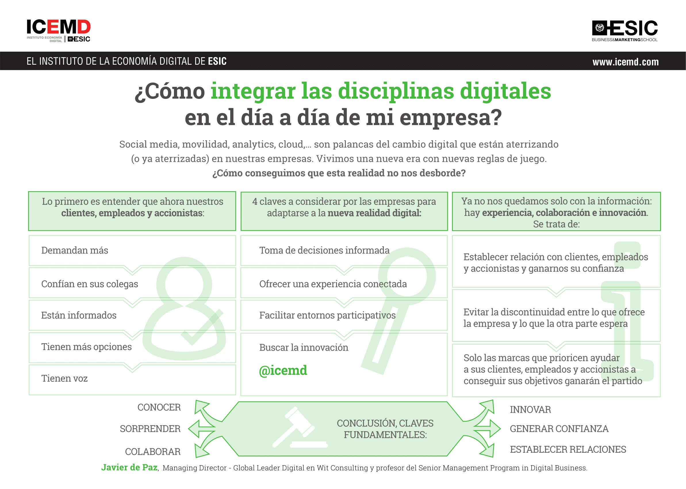 integrar disciplinas digitales