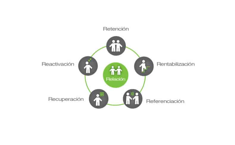 retencion-marketing-grafico