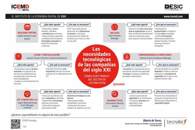 necesidades-tecnologicas-empresas