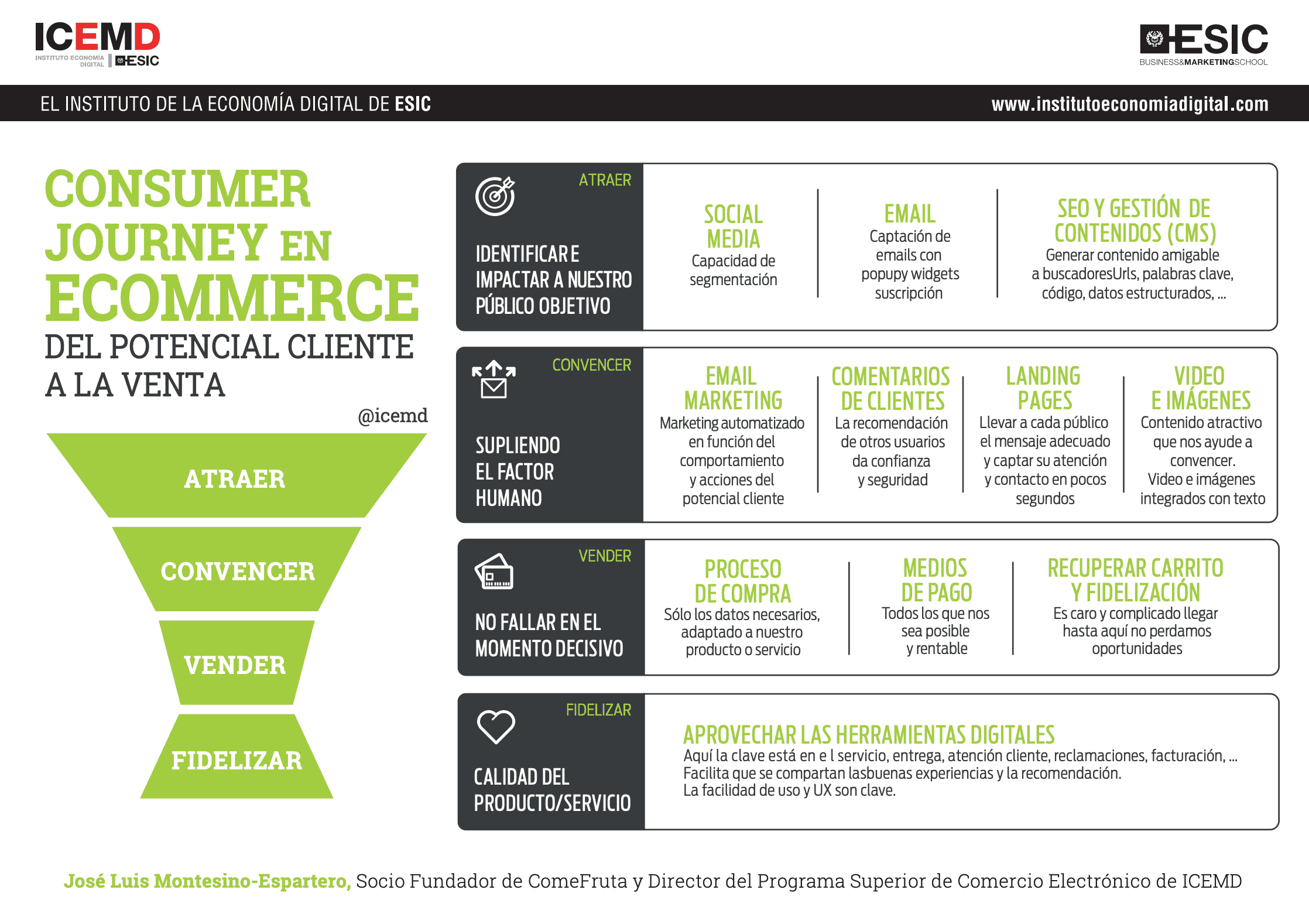 customer journey ecommerce