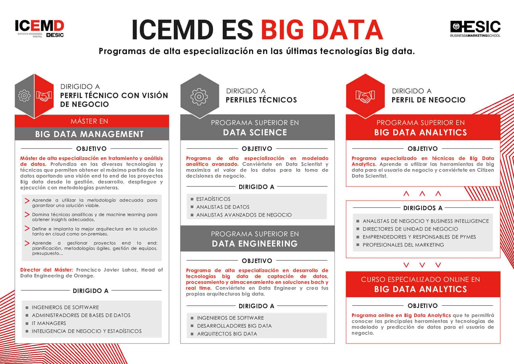ICEMD es Big Data