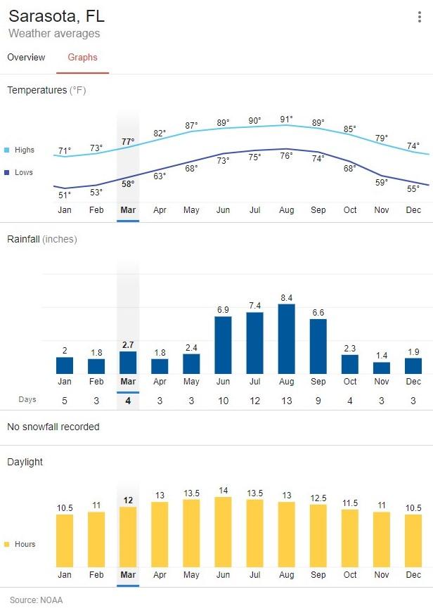 Sarasota Weather Monthly Averages