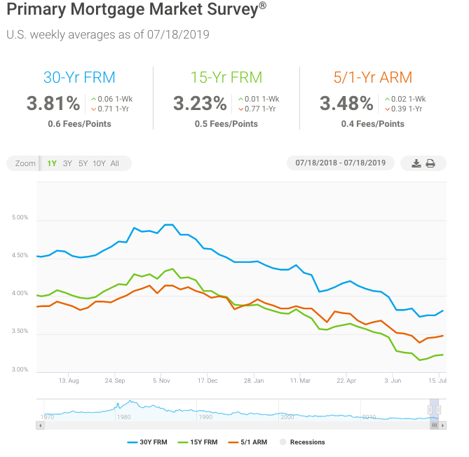 Refinance Rates Today >> July 18 Mortgage Rates