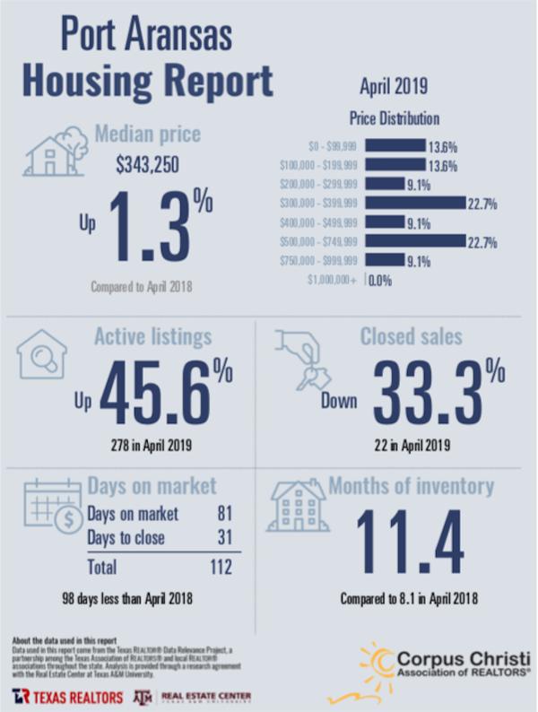 Port Aransas Real Estate Market Report April 2019