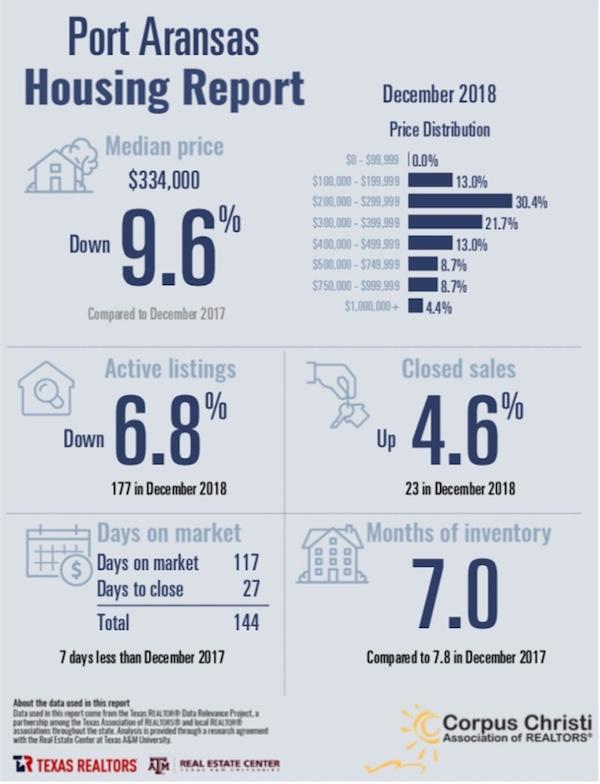 Port Aransas Real Estate Market Report December 2018