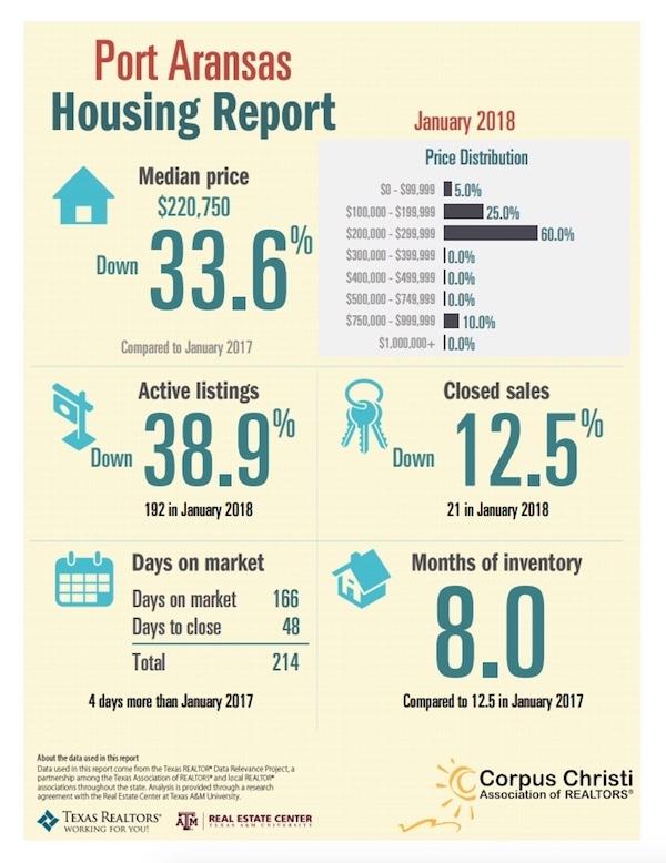 Port Aransas Real Estate Market Report January 2018