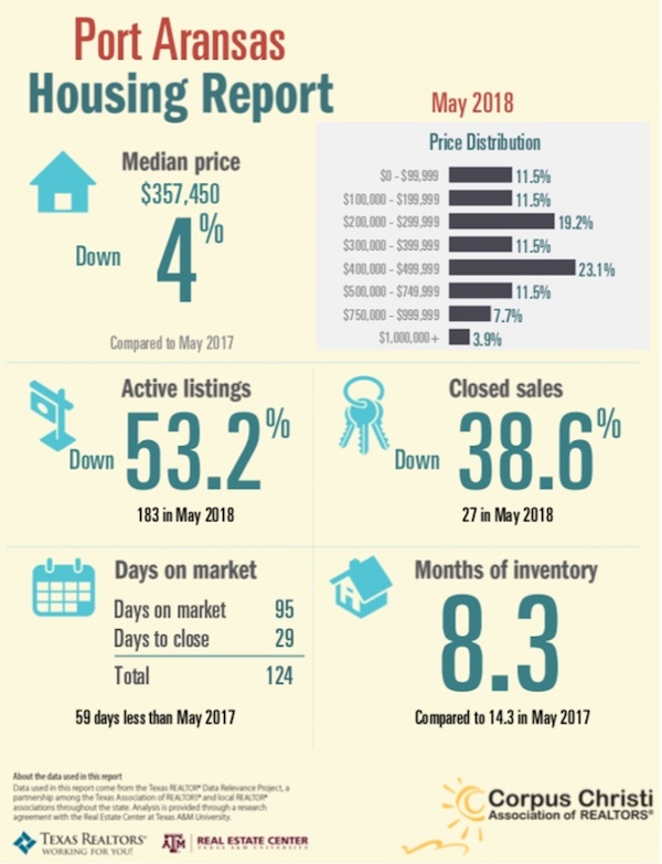Port Aransas Real Estate Market Report May 2018