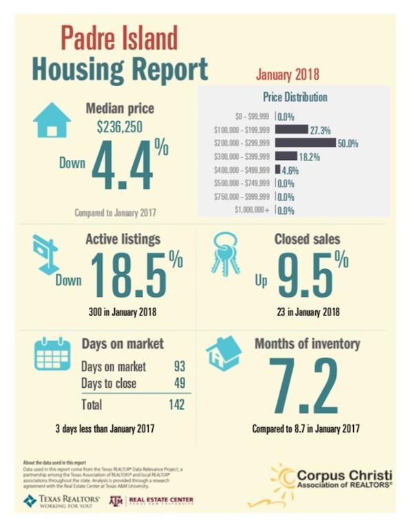 Padre Island Real Estate Market Report January 2018
