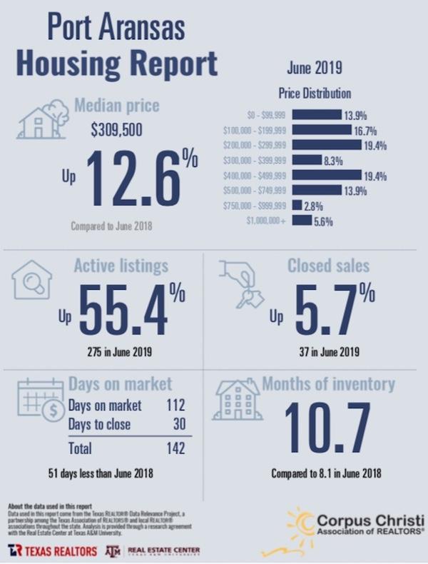 Port Aransas real estate market report June 2019
