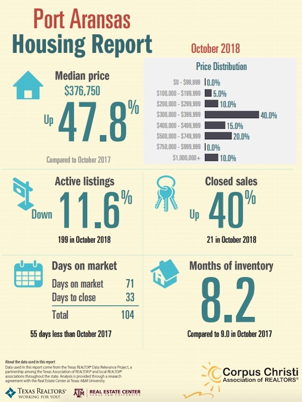Port Aransas Housing Report October 2018