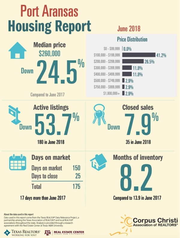 Port Aransas Real Estate Market Report June 2018