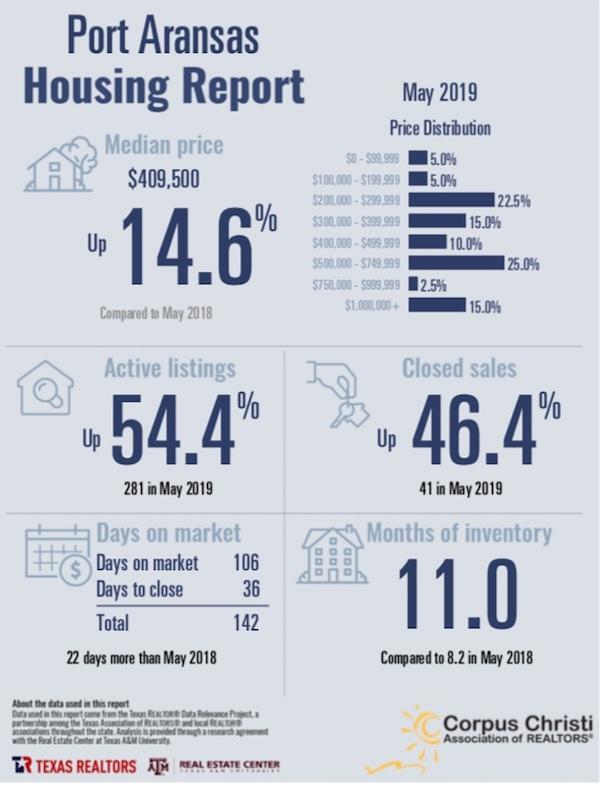 Port Aransas Real Estate Market Report May 209