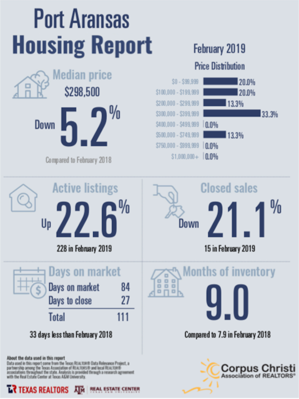 Port Aransas Real Estate Market Report February 2019