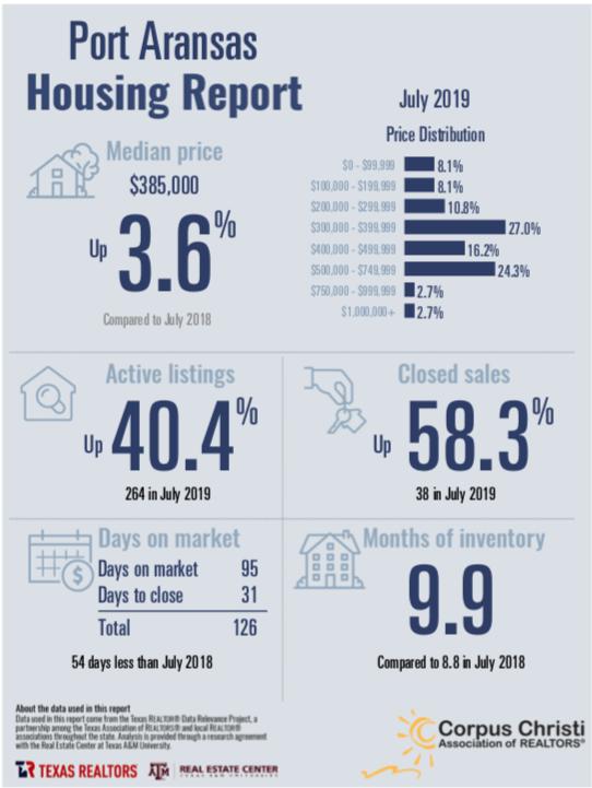 Port Aransas Real Estate Market Report July 2019
