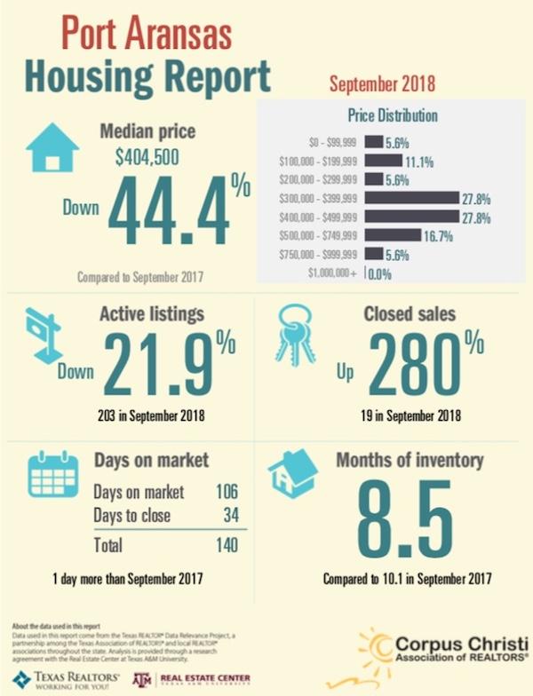 Port Aransas Real Estate Market Report September 2018