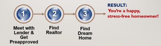 The RIGHT way to buy a home