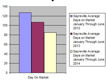 Home Sale Sayreville NJ Report DOM 1st half 2014