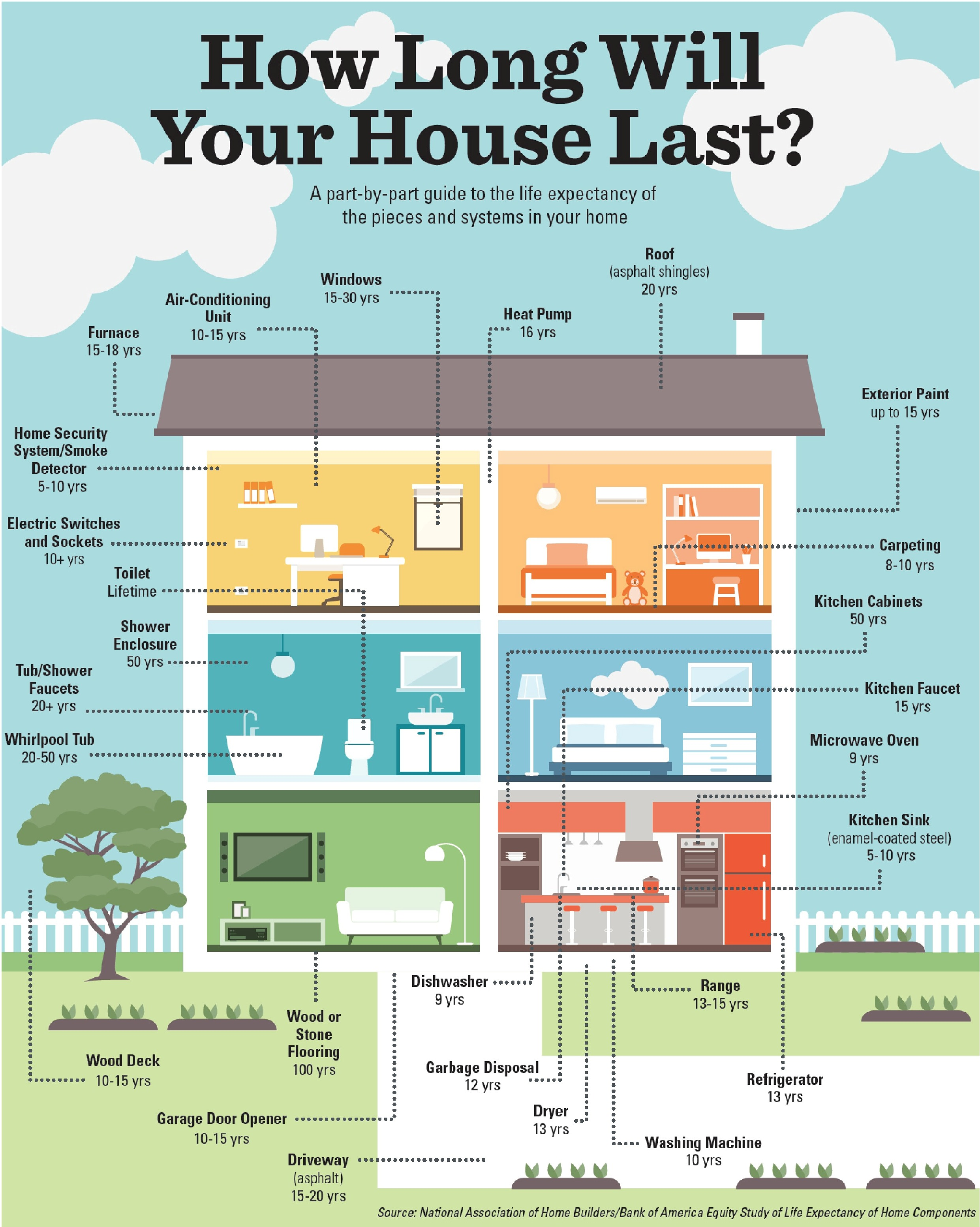 How Long Will Your House Last | Gainesville FL Realtors & Property ...
