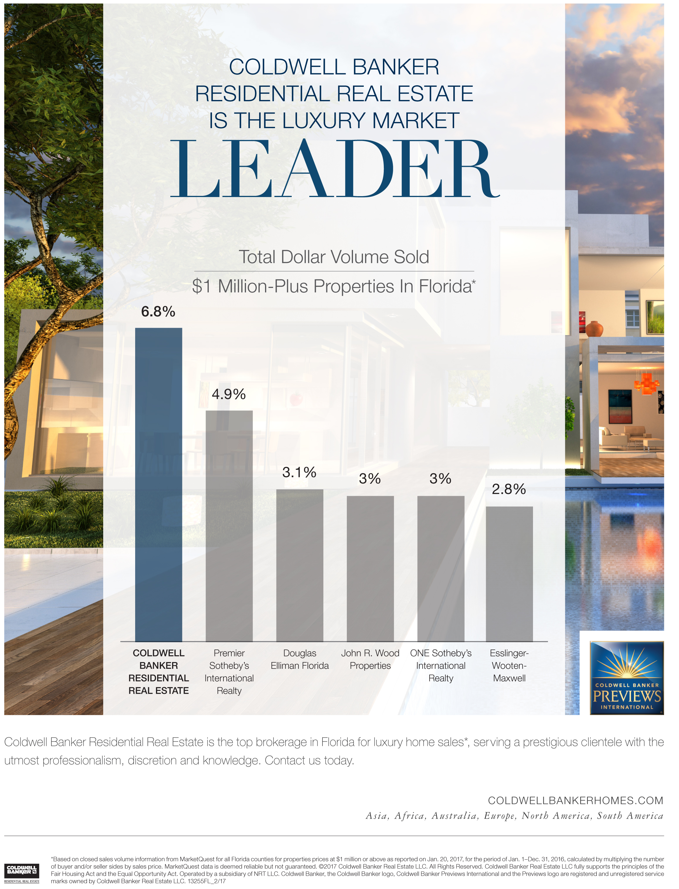 Coldwell Banker Leads in Luxury Real Estate