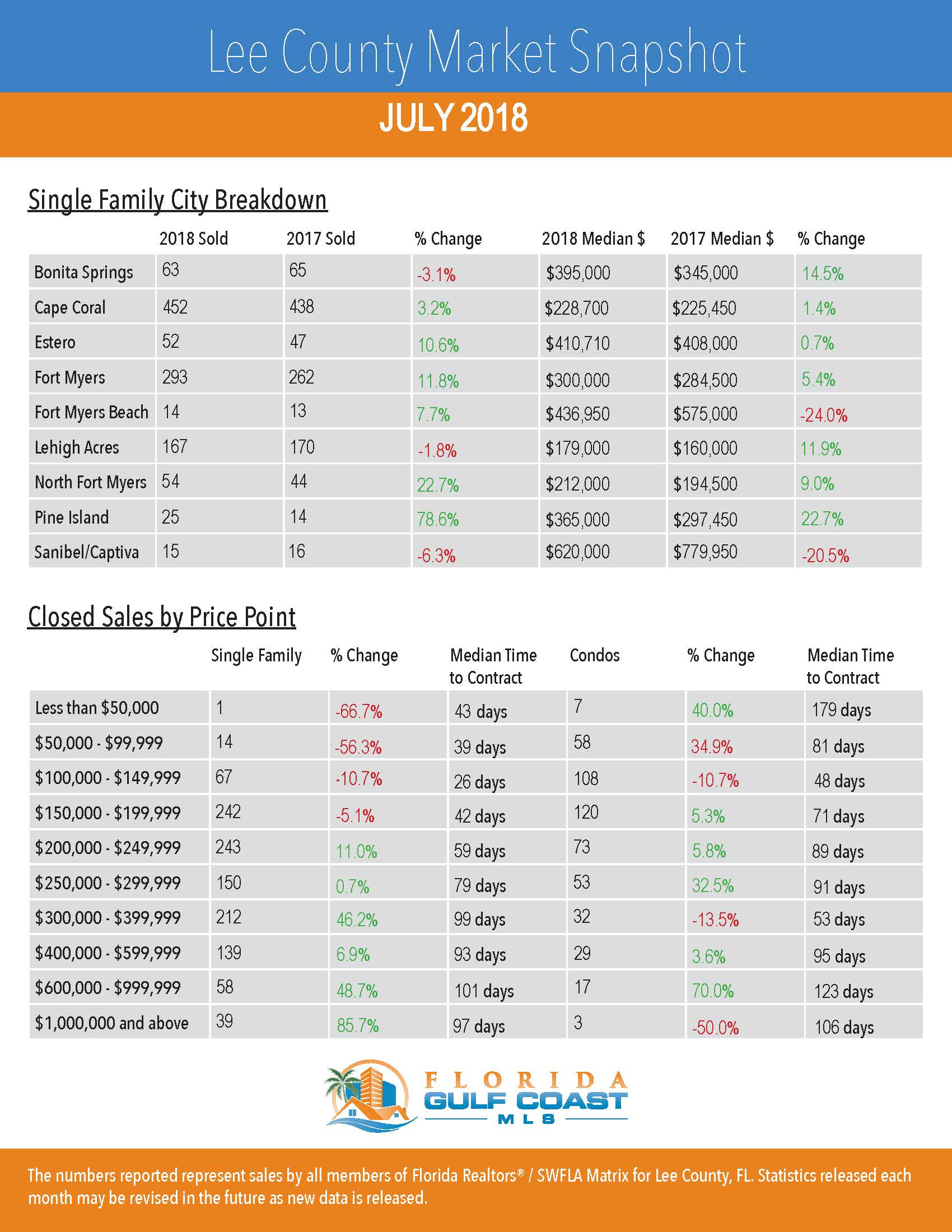Lee County Market Snapshot July 2018 - See Real Estate Market Reports Here!
