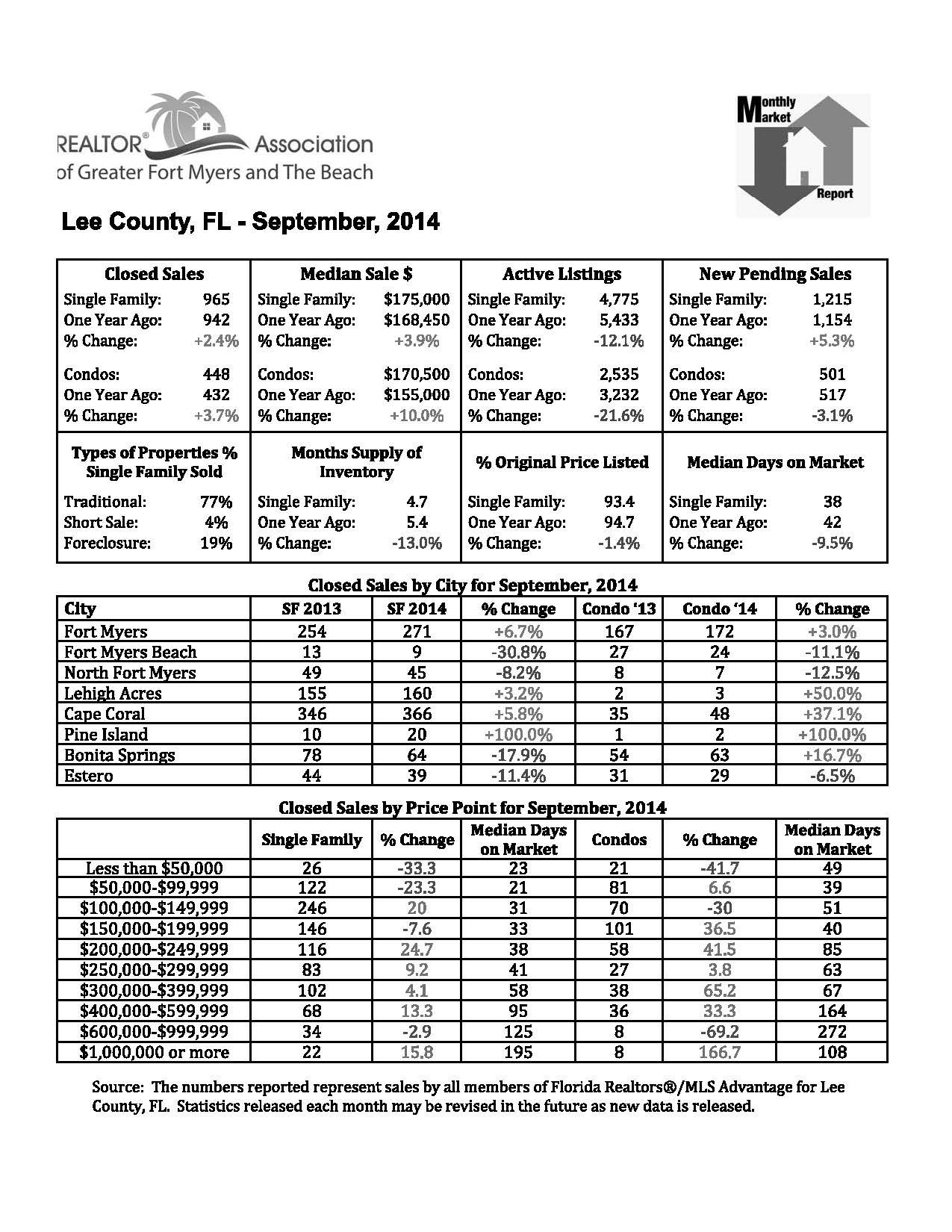 Penny Lehmann Coldwell Banker Top Producer in Cape Coral shares Real Estate Reports