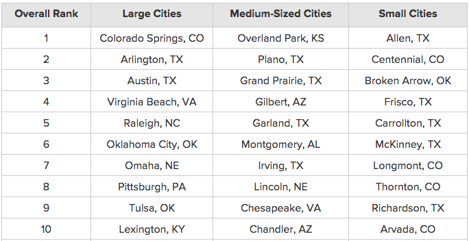 Gilbert AZ is 4th Best and Chandler is 10th Best U.S. Medium Size for 1st Time Home Buyers