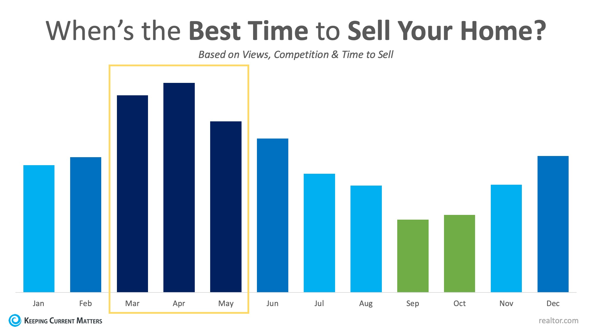 Best Months to List and Sell a home in Phoenix Arizona